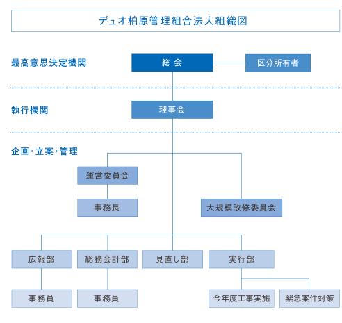 デュオ柏原管理組合法人組織図